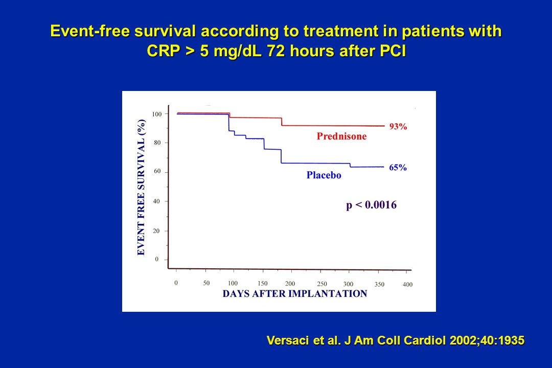 Event-free survival according to treatment in patients with CRP > 5 mg/dL 72 hours after PCI Versaci et al.
