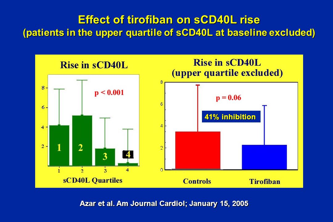 Effect of tirofiban on sCD40L rise (patients in the upper quartile of sCD40L at baseline excluded) Azar et al.