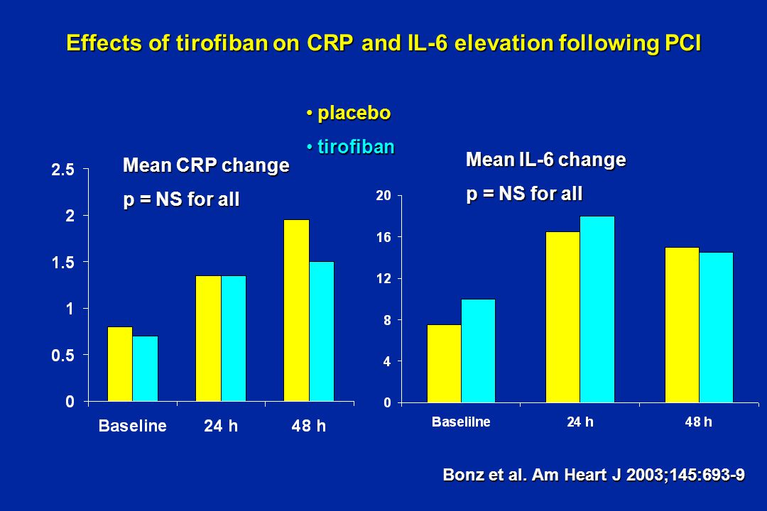 Effects of tirofiban on CRP and IL-6 elevation following PCI Mean CRP change p = NS for all Mean IL-6 change p = NS for all placebo placebo tirofiban tirofiban Bonz et al.