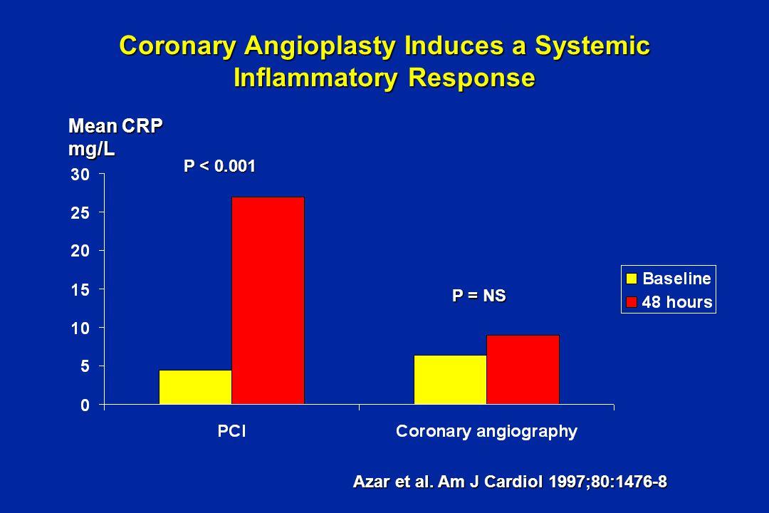 Median plasma levels of CRP before and following PCI Gaspardone et al. AJC 1998;82:515