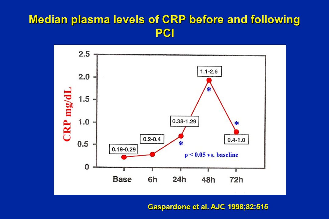 Revascularisation within 1 year according to baseline CRP and statins use following PCI Pre-procedural CRP 1-year revascularization rate (%) P = NS for all