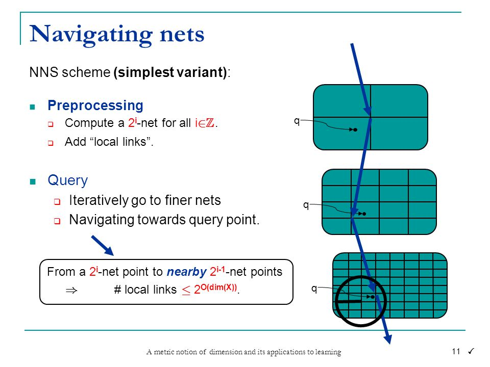 A metric notion of dimension and its applications to learning 11 Navigating nets NNS scheme (simplest variant): Preprocessing  Compute a 2 i -net for