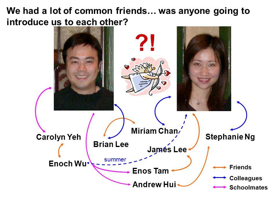 Friends Colleagues Schoolmates Brian Lee Miriam Chan Andrew Hui We had a lot of common friends… was anyone going to introduce us to each other.