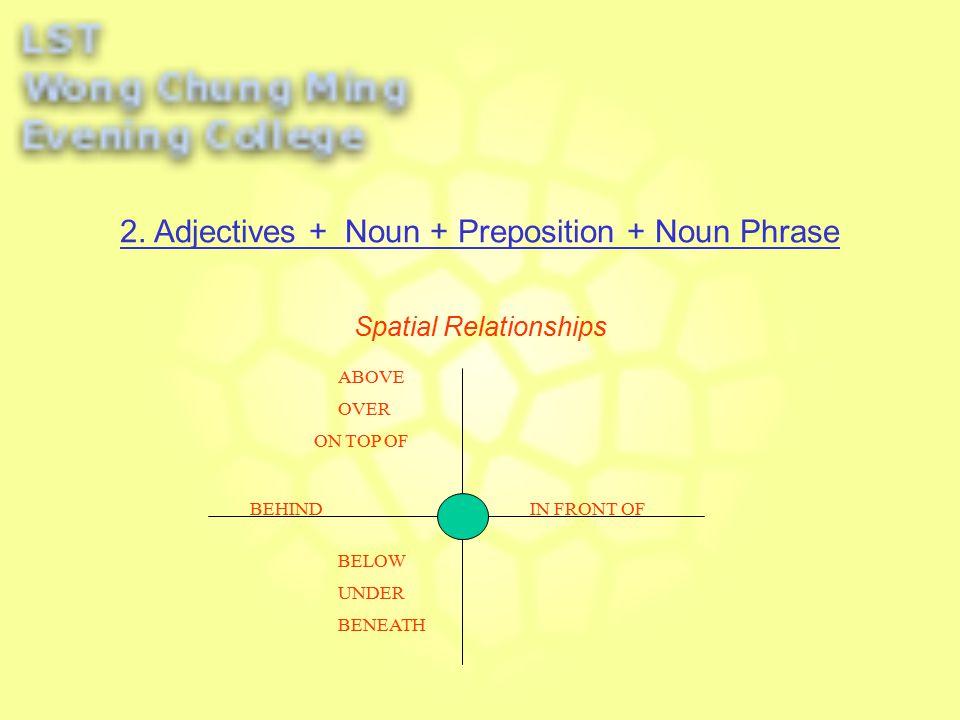 Spatial Relationships O O 2. Adjectives + Noun + Preposition + Noun Phrase ATOFF