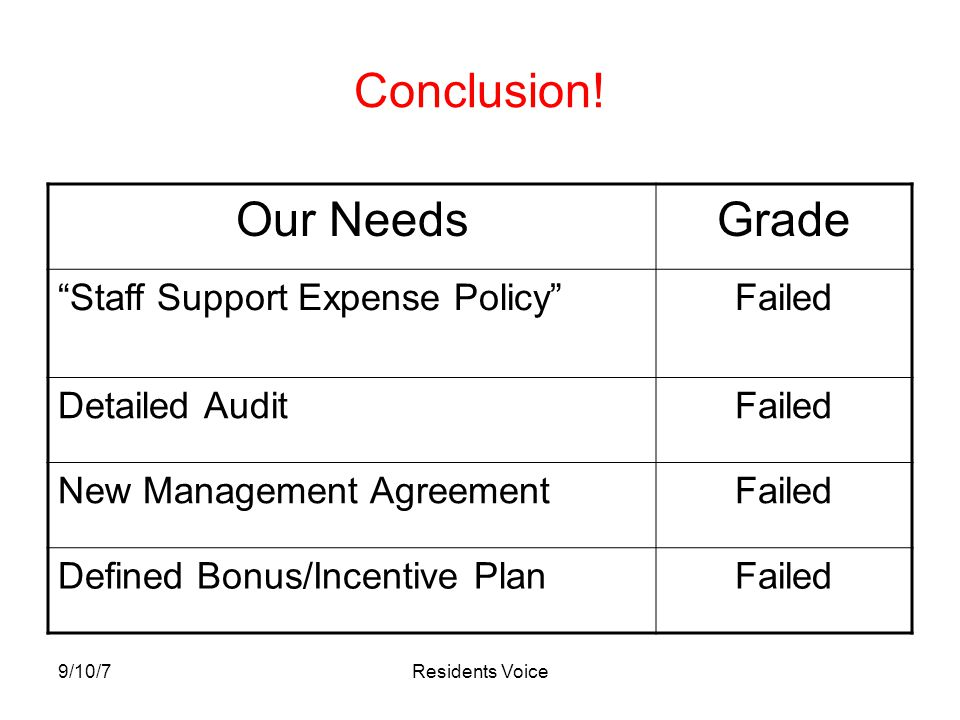 "9/10/7Residents Voice Conclusion! Our NeedsGrade ""Staff Support Expense Policy""Failed Detailed AuditFailed New Management AgreementFailed Defined Bonu"