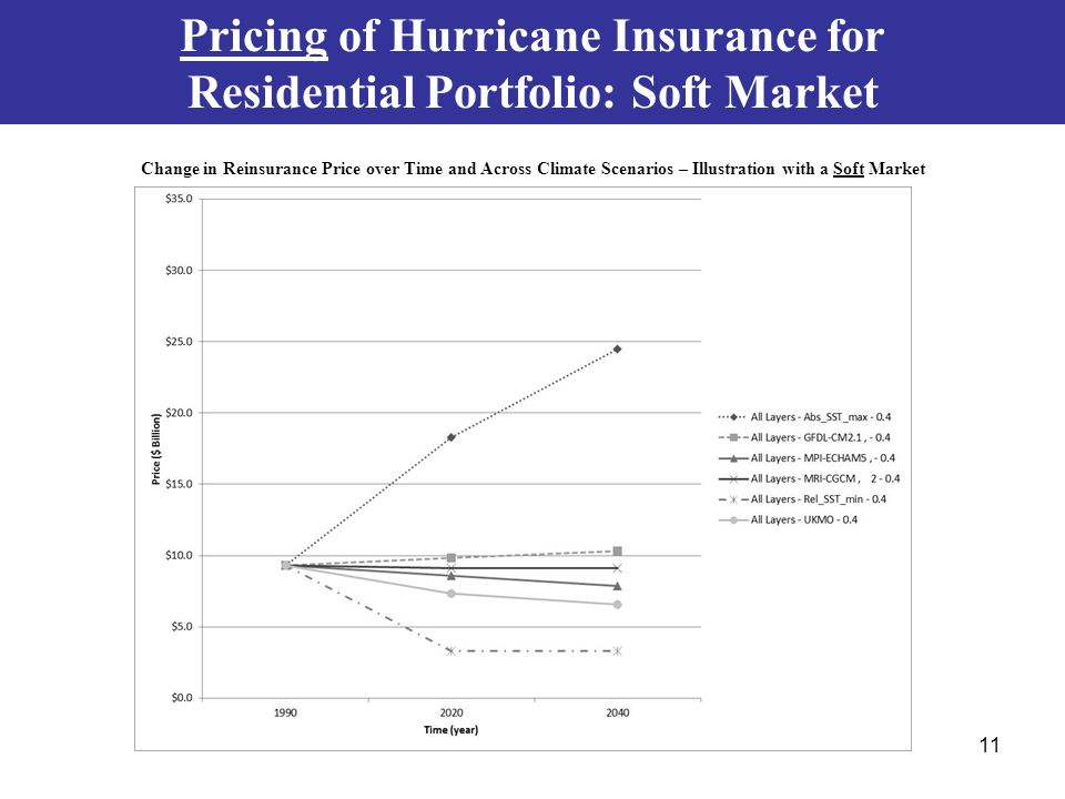 Pricing of Hurricane Insurance for Residential Portfolio: Soft Market Change in Reinsurance Price over Time and Across Climate Scenarios – Illustration with a Soft Market 11