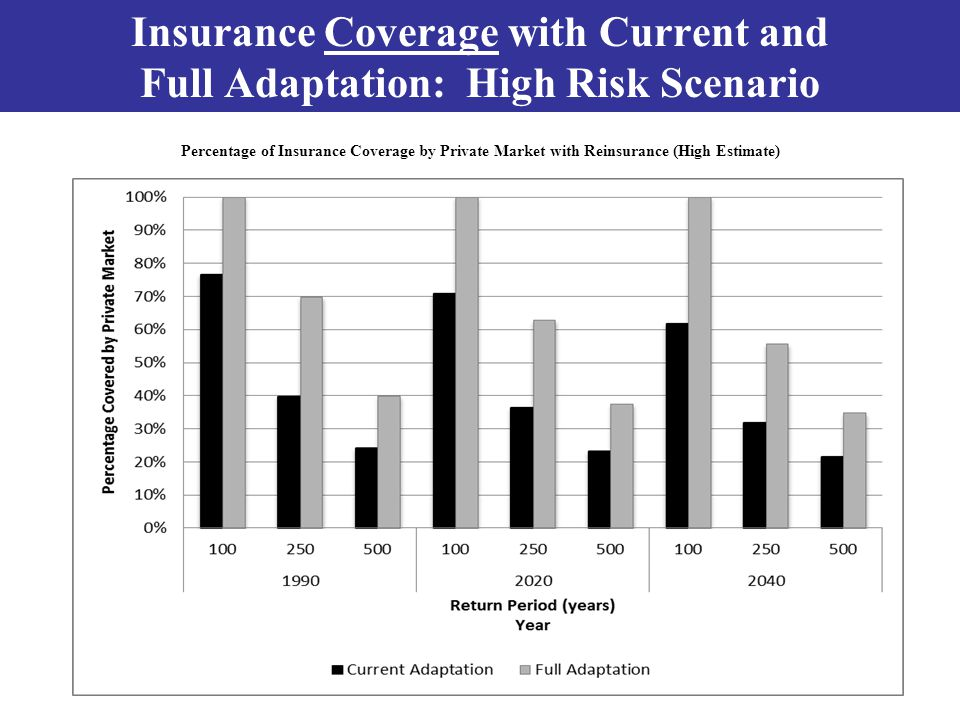 Insurance Coverage with Current and Full Adaptation: High Risk Scenario Percentage of Insurance Coverage by Private Market with Reinsurance (High Estimate)