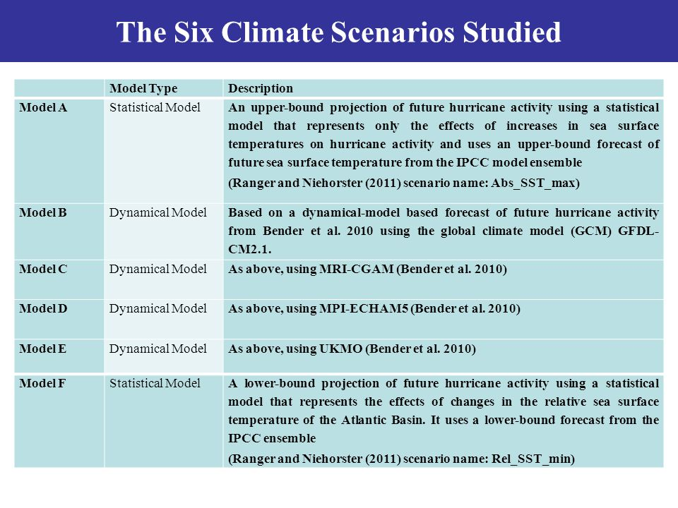 The Six Climate Scenarios Studied Model TypeDescription Model AStatistical Model An upper-bound projection of future hurricane activity using a statistical model that represents only the effects of increases in sea surface temperatures on hurricane activity and uses an upper-bound forecast of future sea surface temperature from the IPCC model ensemble (Ranger and Niehorster (2011) scenario name: Abs_SST_max) Model BDynamical Model Based on a dynamical-model based forecast of future hurricane activity from Bender et al.