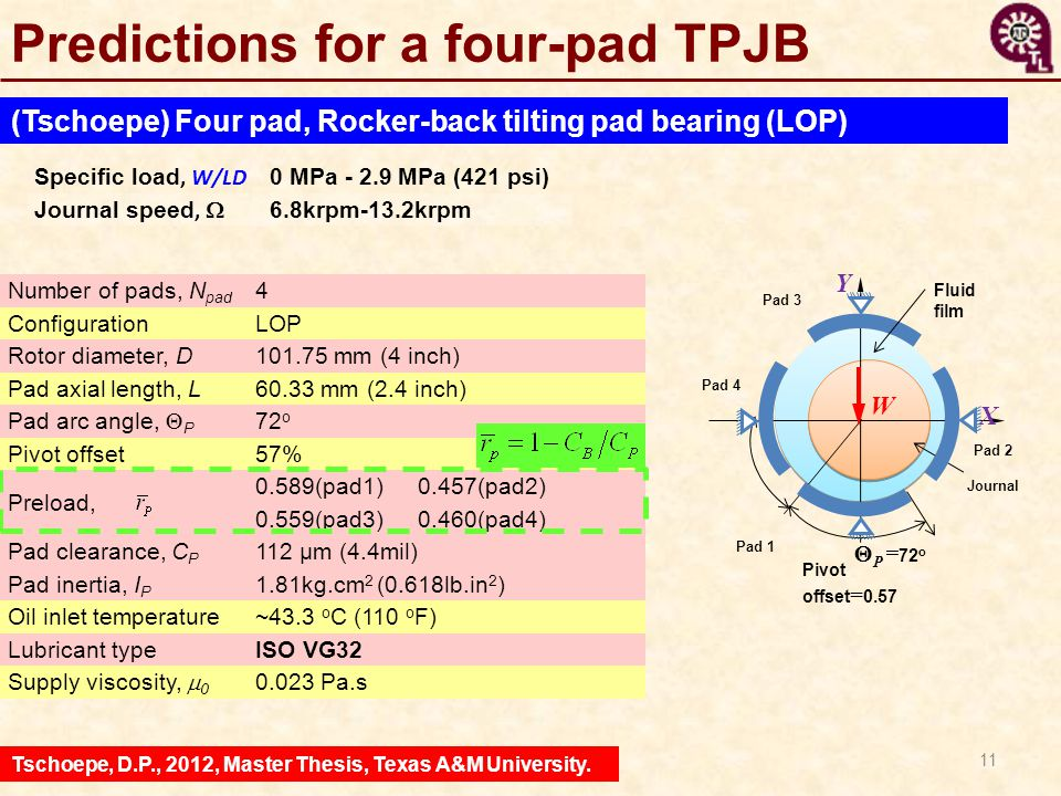 11 Predictions for a four-pad TPJB (Tschoepe) Four pad, Rocker-back tilting pad bearing (LOP) Tschoepe, D.P., 2012, Master Thesis, Texas A&M Universit