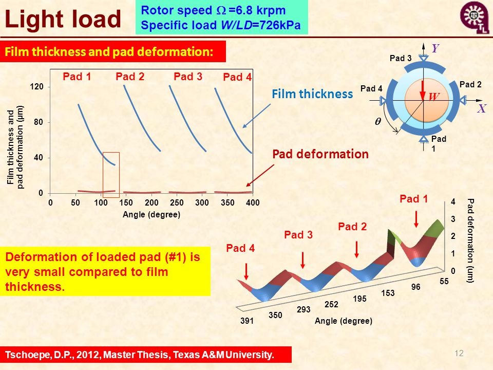 12 Light load Tschoepe, D.P., 2012, Master Thesis, Texas A&M University. Rotor speed  =6.8 krpm Specific load W/LD=726kPa X Y  Pad 2 W Pad 1 Pad 3