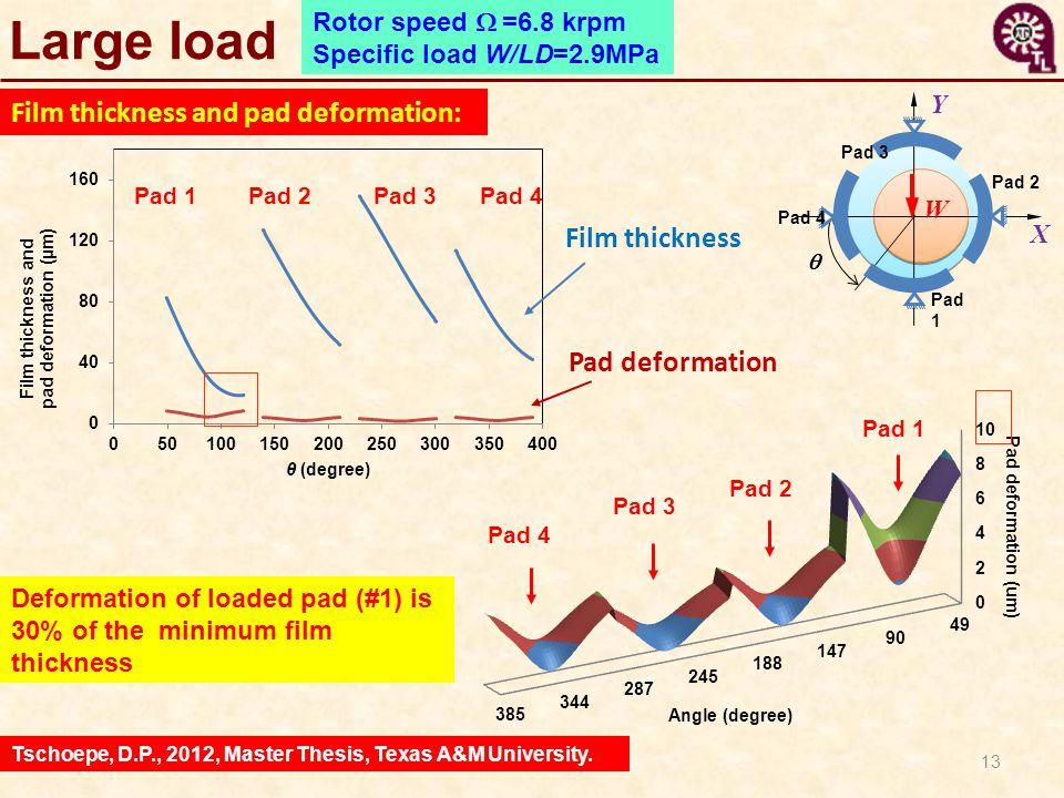 13 Rotor speed  =6.8 krpm Specific load W/LD=2.9MPa X Y  Pad 2 W Pad 1 Pad 3 Pad 4 Pad 3 Pad 1 Pad 2 Film thickness Pad deformation Pad 1Pad 2 Pad
