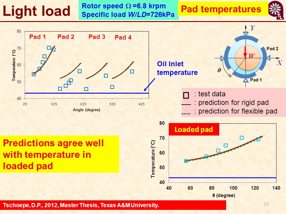 15 Predictions agree well with temperature in loaded pad X Y  Pad 2 W Pad 1 : test data : prediction for rigid pad : prediction for flexible pad Pad