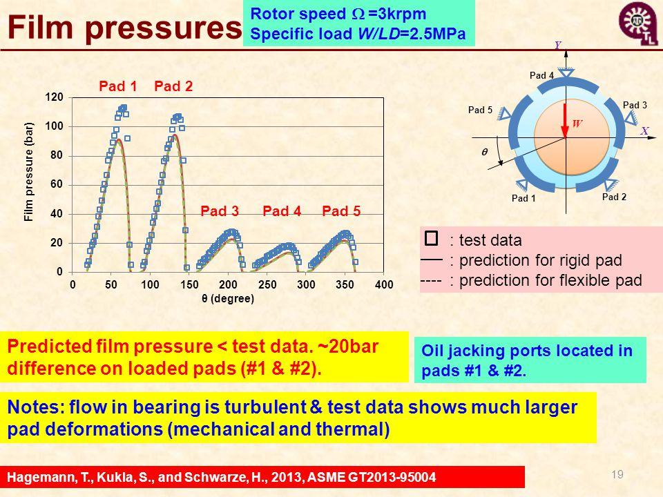 19 Film pressures Hagemann, T., Kukla, S., and Schwarze, H., 2013, ASME GT2013-95004 X Y  Pad 3 Pad 2 Pad 4 W Pad 5 Pad 1 Rotor speed  =3krpm Speci