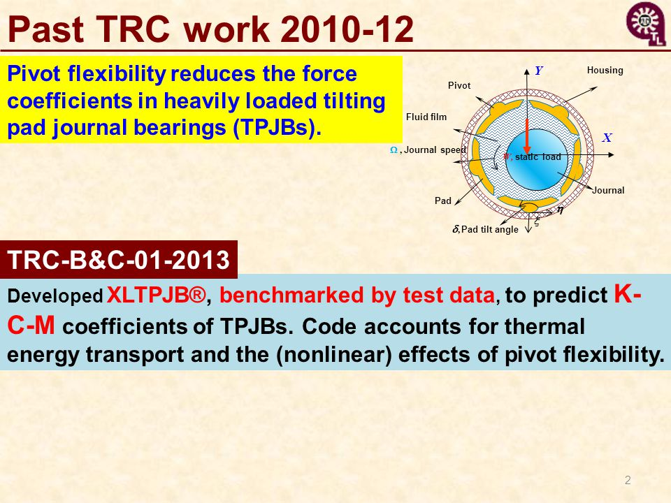 2 Past TRC work 2010-12 Pivot flexibility reduces the force coefficients in heavily loaded tilting pad journal bearings (TPJBs). W, static load Y X Ho