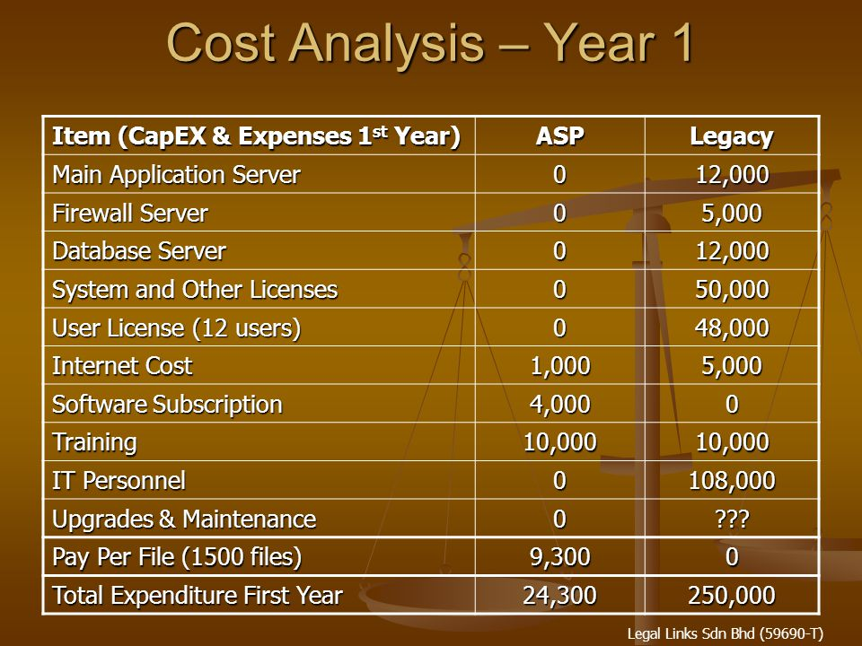 Legal Links Sdn Bhd (59690-T) Cost Analysis – Year 1 Item (CapEX & Expenses 1 st Year) ASPLegacy Main Application Server 012,000 Firewall Server 05,000 Database Server 012,000 System and Other Licenses 050,000 User License (12 users) 048,000 Internet Cost 1,0005,000 Software Subscription 4,0000 Training10,00010,000 IT Personnel 0108,000 Upgrades & Maintenance 0 .