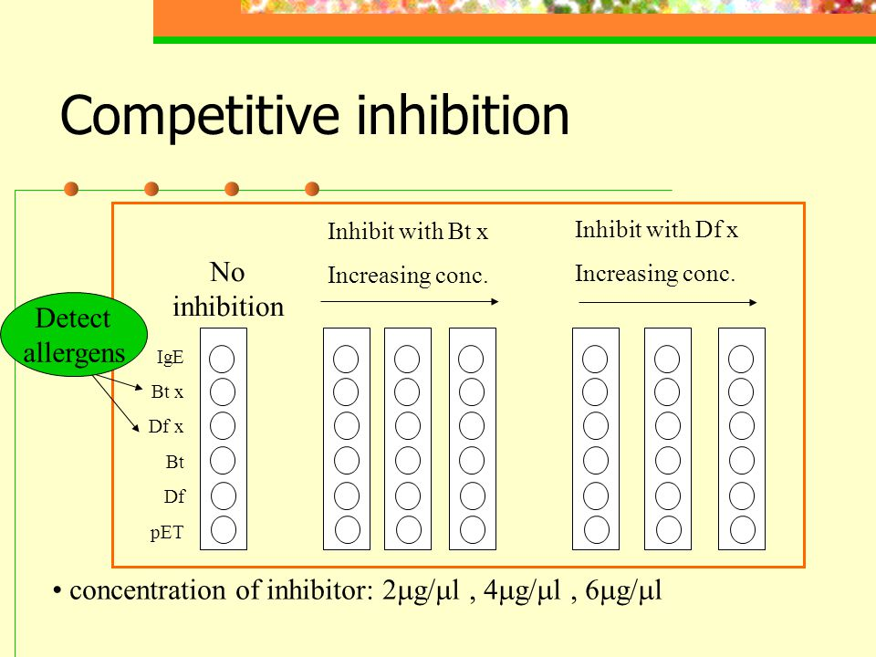 Competitive inhibition concentration of inhibitor: 2  g/  l, 4  g/  l, 6  g/  l IgE Bt x Df x Bt Df pET No inhibition Inhibit with Bt x Increasing conc.