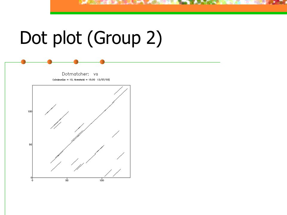 Dot plot (Group 2)