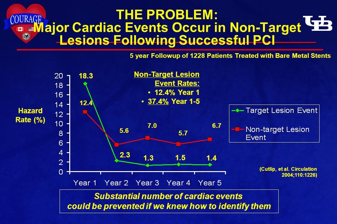 THE PROBLEM: Major Cardiac Events Occur in Non-Target Lesions Following Successful PCI Hazard Rate (%) (Cutlip, et al.