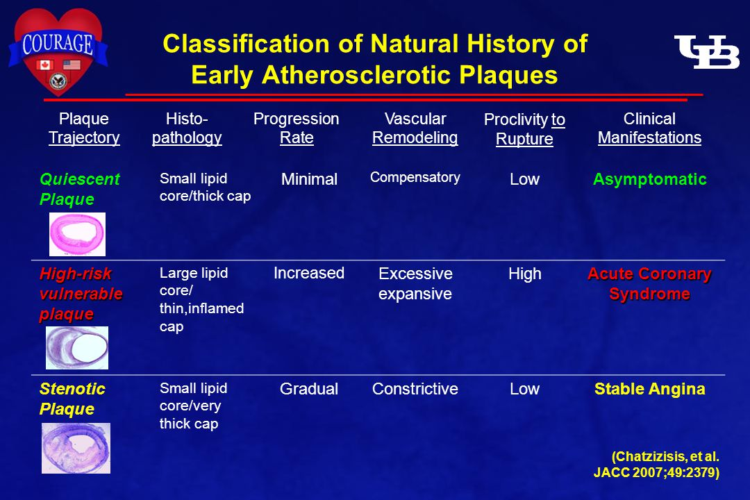 Classification of Natural History of Early Atherosclerotic Plaques Plaque Trajectory Histo- pathology Progression Rate Vascular Remodeling Proclivity to Rupture Clinical Manifestations Quiescent Plaque Small lipid core/thick cap Minimal Compensatory LowAsymptomatic High-risk vulnerable plaque Large lipid core/ thin,inflamed cap Increased Excessive expansive High Acute Coronary Syndrome Stenotic Plaque Small lipid core/very thick cap GradualConstrictiveLowStable Angina (Chatzizisis, et al.