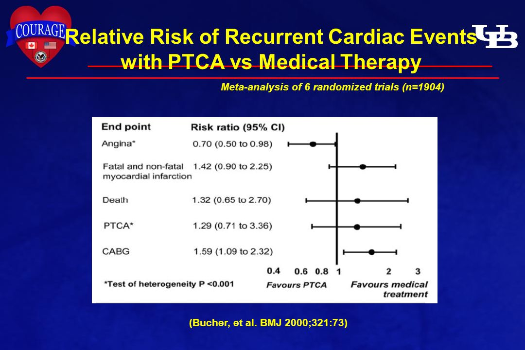 Relative Risk of Recurrent Cardiac Events with PTCA vs Medical Therapy Meta-analysis of 6 randomized trials (n=1904) (Bucher, et al. BMJ 2000;321:73)