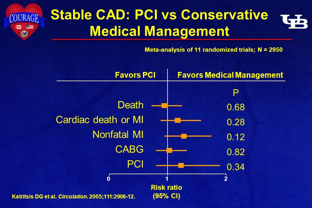 Stable CAD: PCI vs Conservative Medical Management Meta-analysis of 11 randomized trials; N = 2950 Death Cardiac death or MI Nonfatal MI CABG PCI Katritsis DG et al.