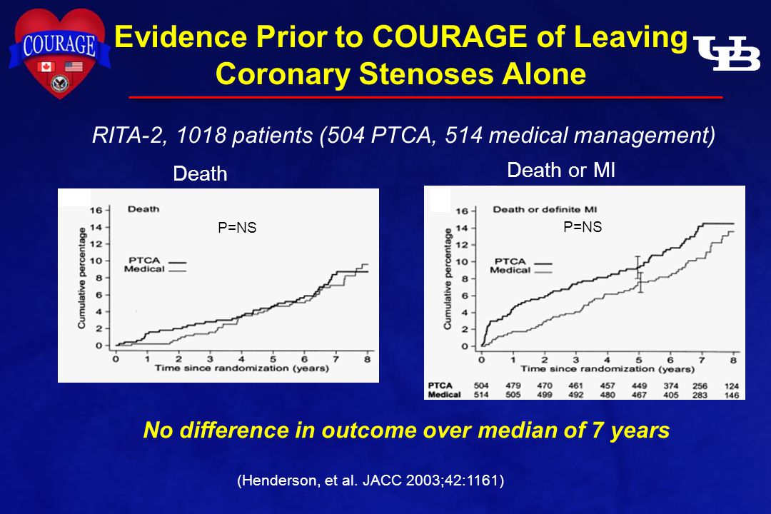 Evidence Prior to COURAGE of Leaving Coronary Stenoses Alone (Henderson, et al.