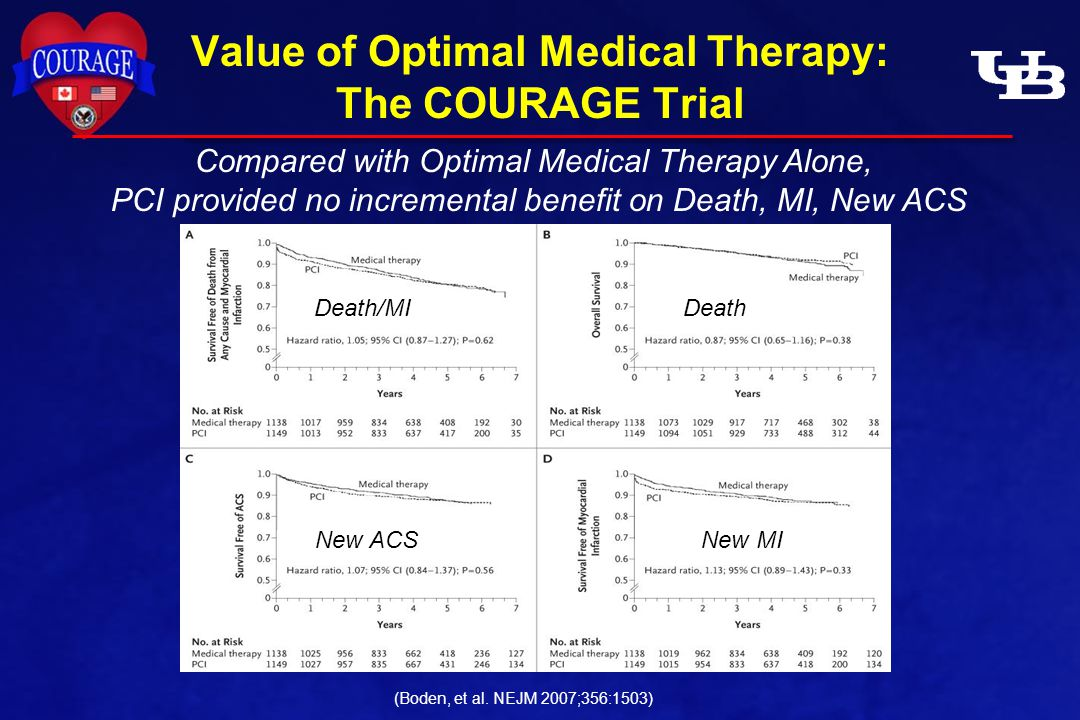Value of Optimal Medical Therapy: The COURAGE Trial Death/MIDeath New ACSNew MI Compared with Optimal Medical Therapy Alone, PCI provided no incremental benefit on Death, MI, New ACS (Boden, et al.