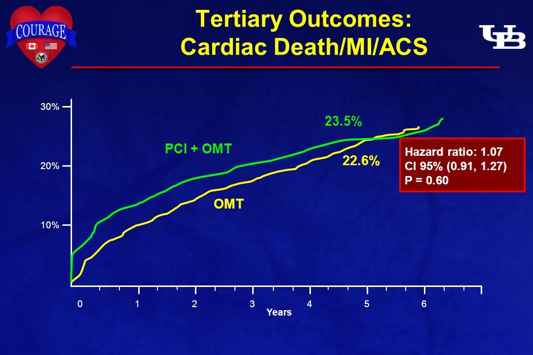 Tertiary Outcomes: Cardiac Death/MI/ACS Years 0 123456 PCI + OMT OMT Hazard ratio: 1.07 CI 95% (0.91, 1.27) P = 0.60 23.5% 22.6% 10% 20% 30%