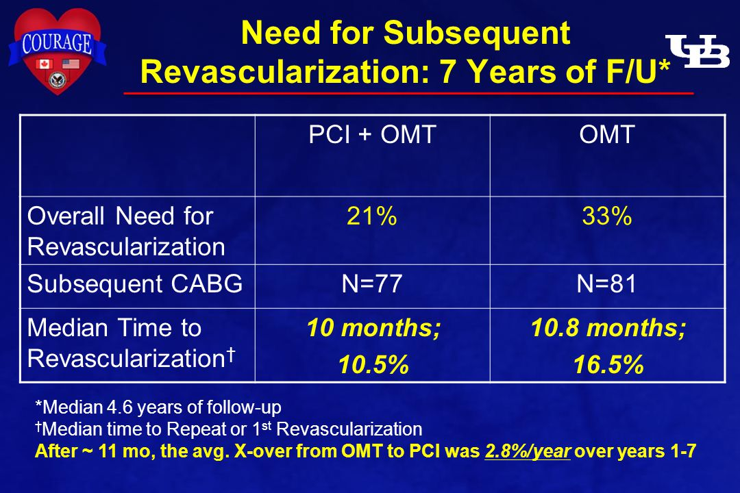 Need for Subsequent Revascularization: 7 Years of F/U* PCI + OMTOMT Overall Need for Revascularization 21%33% Subsequent CABGN=77N=81 Median Time to Revascularization † 10 months; 10.5% 10.8 months; 16.5% *Median 4.6 years of follow-up † Median time to Repeat or 1 st Revascularization After ~ 11 mo, the avg.