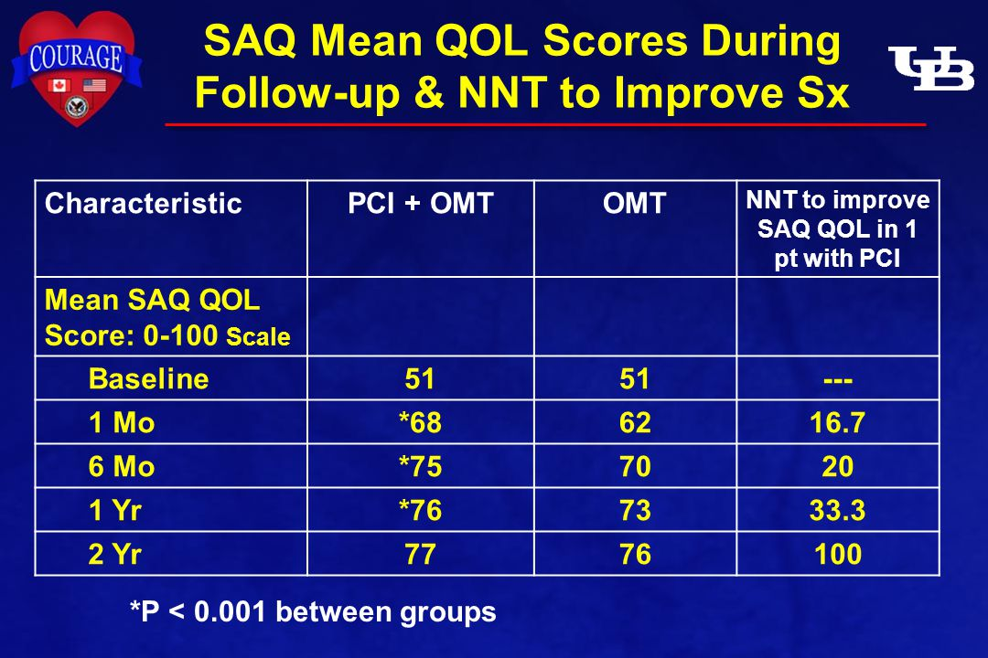 SAQ Mean QOL Scores During Follow-up & NNT to Improve Sx CharacteristicPCI + OMTOMT NNT to improve SAQ QOL in 1 pt with PCI Mean SAQ QOL Score: 0-100 Scale Baseline51 --- 1 Mo*686216.7 6 Mo*757020 1 Yr*767333.3 2 Yr7776100 *P < 0.001 between groups