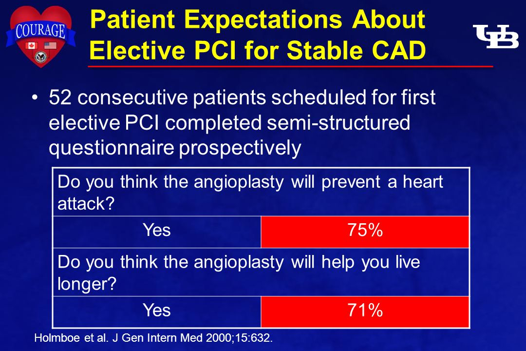 Patient Expectations About Elective PCI for Stable CAD 52 consecutive patients scheduled for first elective PCI completed semi-structured questionnaire prospectively Holmboe et al.