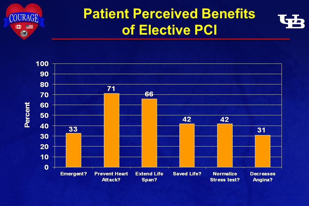 Patient Perceived Benefits of Elective PCI