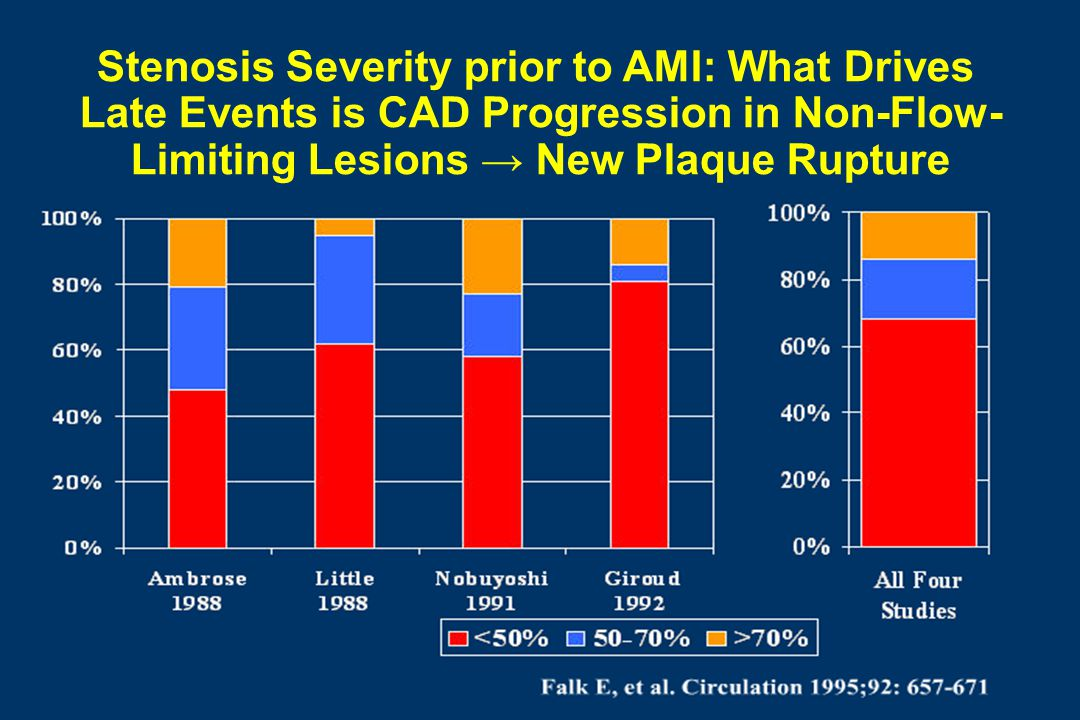 Stenosis Severity prior to AMI: What Drives Late Events is CAD Progression in Non-Flow- Limiting Lesions → New Plaque Rupture