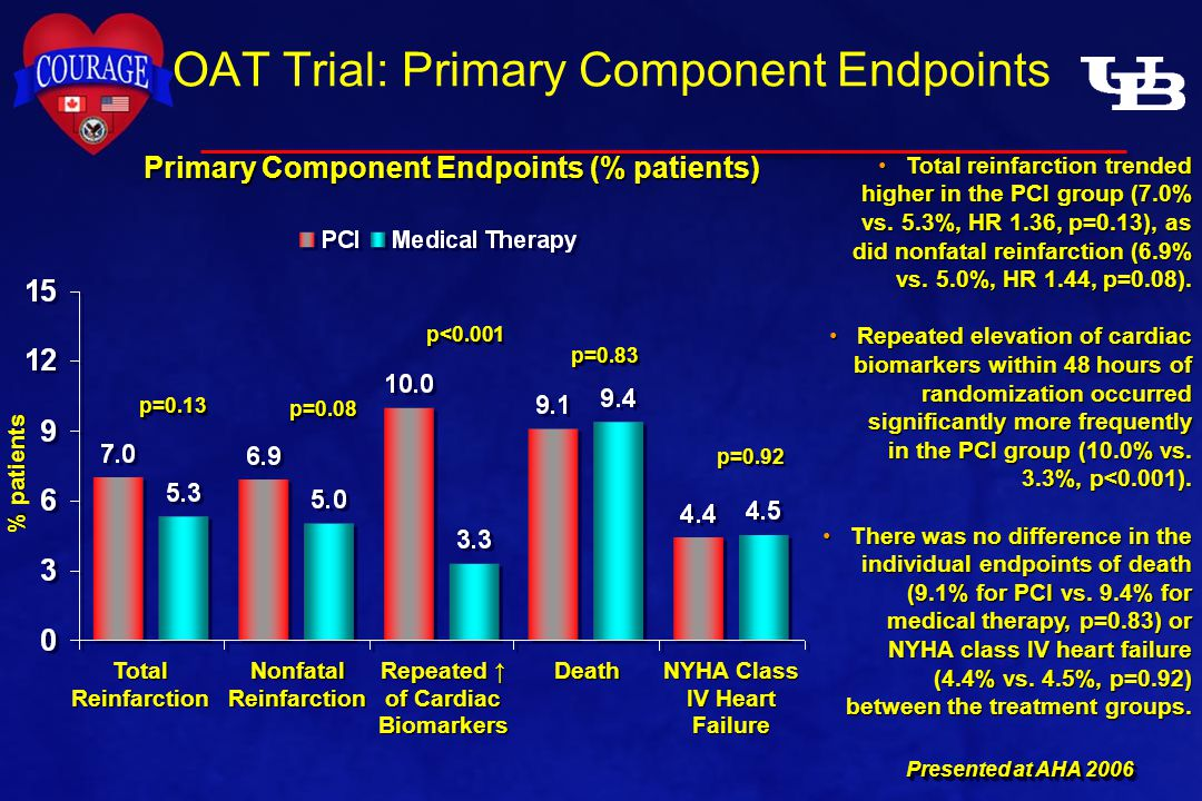 OAT Trial: Primary Component Endpoints Total reinfarction trended higher in the PCI group (7.0% vs.