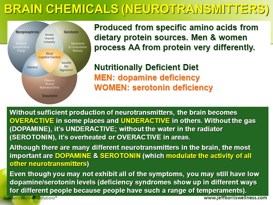 J eff B oris W ellness S olutions © www.jeffboriiswellness.com Without sufficient production of neurotransmitters, the brain becomes OVERACTIVE in som