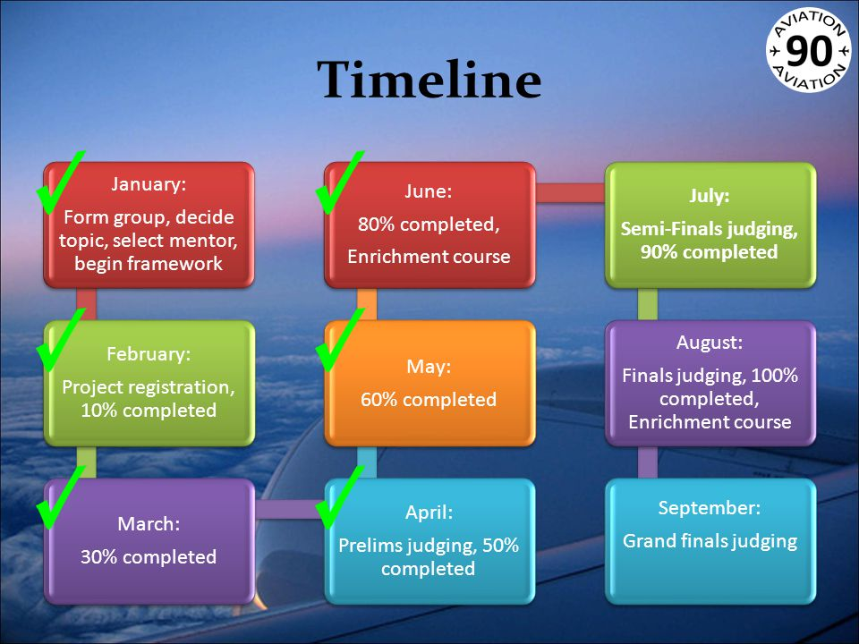 Timeline January: Form group, decide topic, select mentor, begin framework February: Project registration, 10% completed March: 30% completed April: Prelims judging, 50% completed May: 60% completed June: 80% completed, Enrichment course July: Semi-Finals judging, 90% completed August: Finals judging, 100% completed, Enrichment course September: Grand finals judging