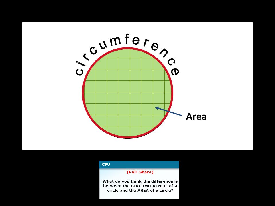 Area (Pair-Share) What do you think the difference is between the CIRCUMFERENCE of a circle and the AREA of a circle? CFU