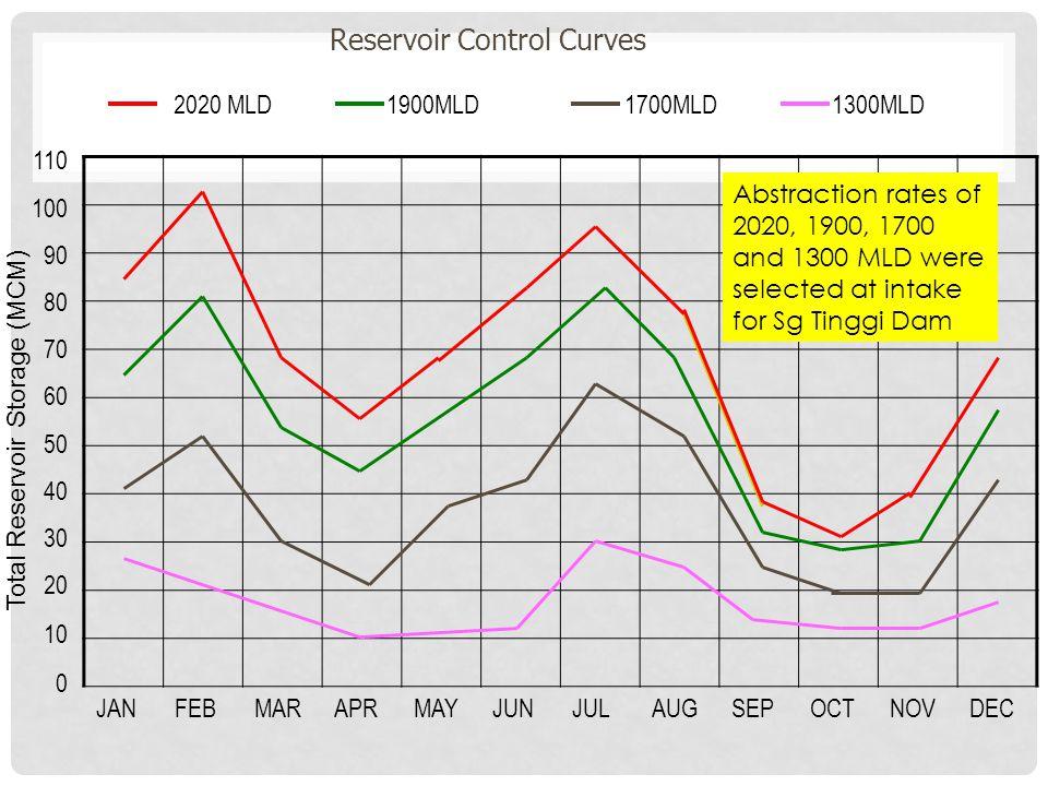 JANFEBMARAPRMAYJUNJULAUGSEPOCTNOVDEC 110 100 90 80 70 60 50 40 30 20 10 0 2020 MLD 1900MLD 1700MLD 1300MLD Total Reservoir Storage (MCM) Reservoir Control Curves Abstraction rates of 2020, 1900, 1700 and 1300 MLD were selected at intake for Sg Tinggi Dam