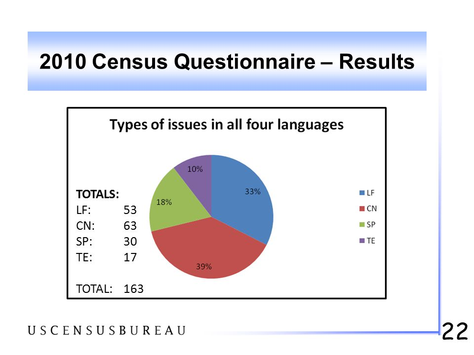 22 2010 Census Questionnaire – Results TOTALS: LF: 53 CN:63 SP:30 TE:17 TOTAL:163