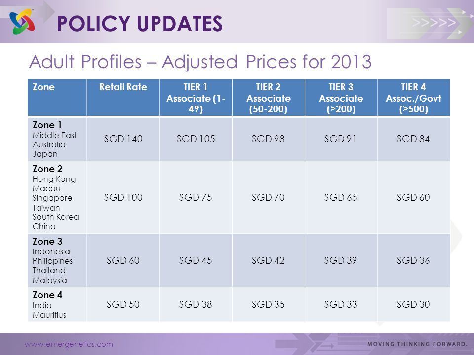 www.emergenetics.com >>>>> POLICY UPDATES Adult Profiles – Adjusted Prices for 2013 ZoneRetail RateTIER 1 Associate (1- 49) TIER 2 Associate (50-200) TIER 3 Associate (>200) TIER 4 Assoc./Govt (>500) Zone 1 Middle East Australia Japan SGD 140SGD 105SGD 98SGD 91SGD 84 Zone 2 Hong Kong Macau Singapore Taiwan South Korea China SGD 100SGD 75SGD 70SGD 65SGD 60 Zone 3 Indonesia Philippines Thailand Malaysia SGD 60SGD 45SGD 42SGD 39SGD 36 Zone 4 India Mauritius SGD 50SGD 38SGD 35SGD 33SGD 30
