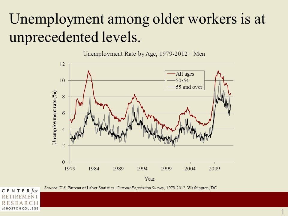 Source: U.S. Bureau of Labor Statistics. Current Population Survey, 1979-2012.