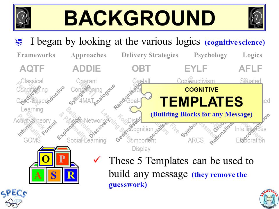 PUTTING THEM TOGETHER Often you will be able to use just one template For complex messages you can also join them together This is actually really simple – For example: A R S R A S P BODY OF RESPONSE EXPLAIN NEED FOR CHANGE DETAIL CONS & PROS DESCRIBE PROPOSAL Conclusion Introduction  Clear Path/ Process  State Problem Interpretation EvidenceBackground  Detail Cons and Pros Dominant Template = Proposal Template Summarise Sequence Describe Detailed Stages Outline Sequence Overview of the Relationships Describe Issues Whole Picture View Analytical Template Sequential Template Relational Template