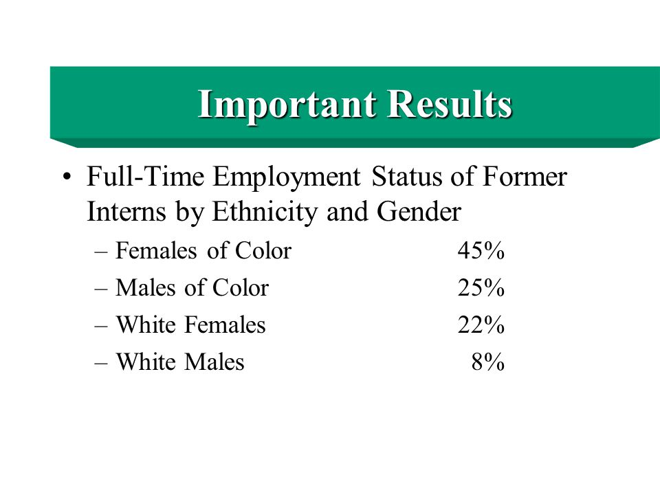 Important Results Employment Status of Former Interns –Full-Time Faculty19% –Part-Time Faculty43% –Not Employed13% –Unknown25% Important Results