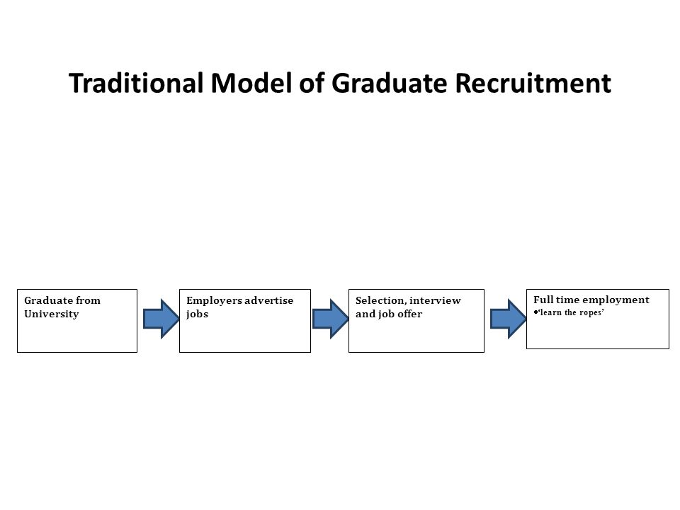 Traditional Model of Graduate Recruitment Graduate from University Employers advertise jobs Selection, interview and job offer Full time employment  'learn the ropes'