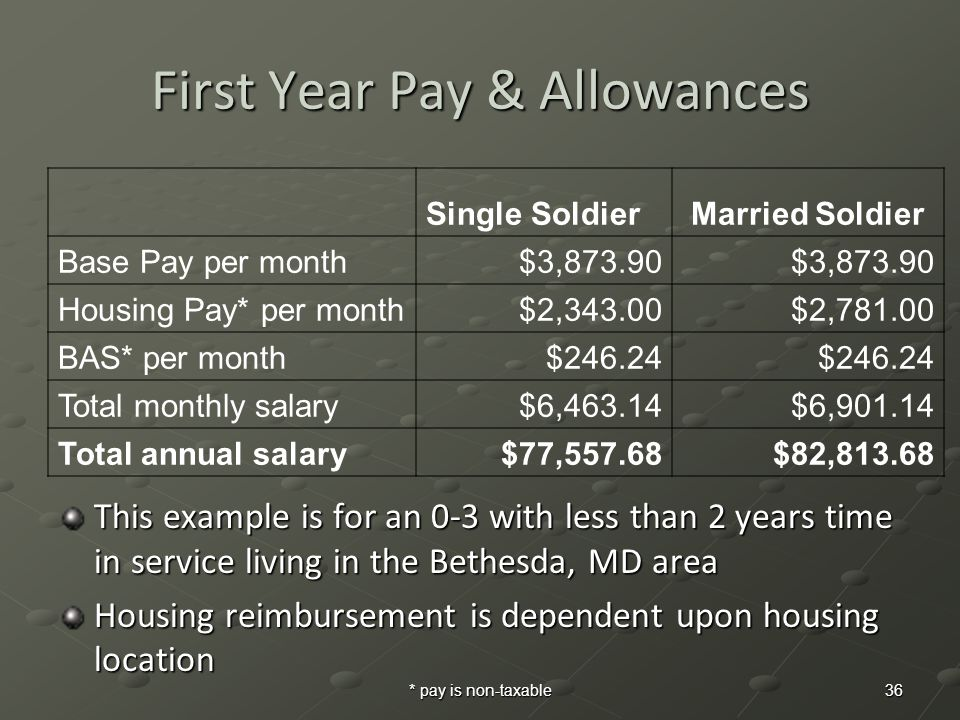 * pay is non-taxable 36 First Year Pay & Allowances Single SoldierMarried Soldier Base Pay per month$3,873.90 Housing Pay* per month$2,343.00$2,781.00 BAS* per month$246.24 Total monthly salary$6,463.14$6,901.14 Total annual salary$77,557.68$82,813.68 This example is for an 0-3 with less than 2 years time in service living in the Bethesda, MD area Housing reimbursement is dependent upon housing location