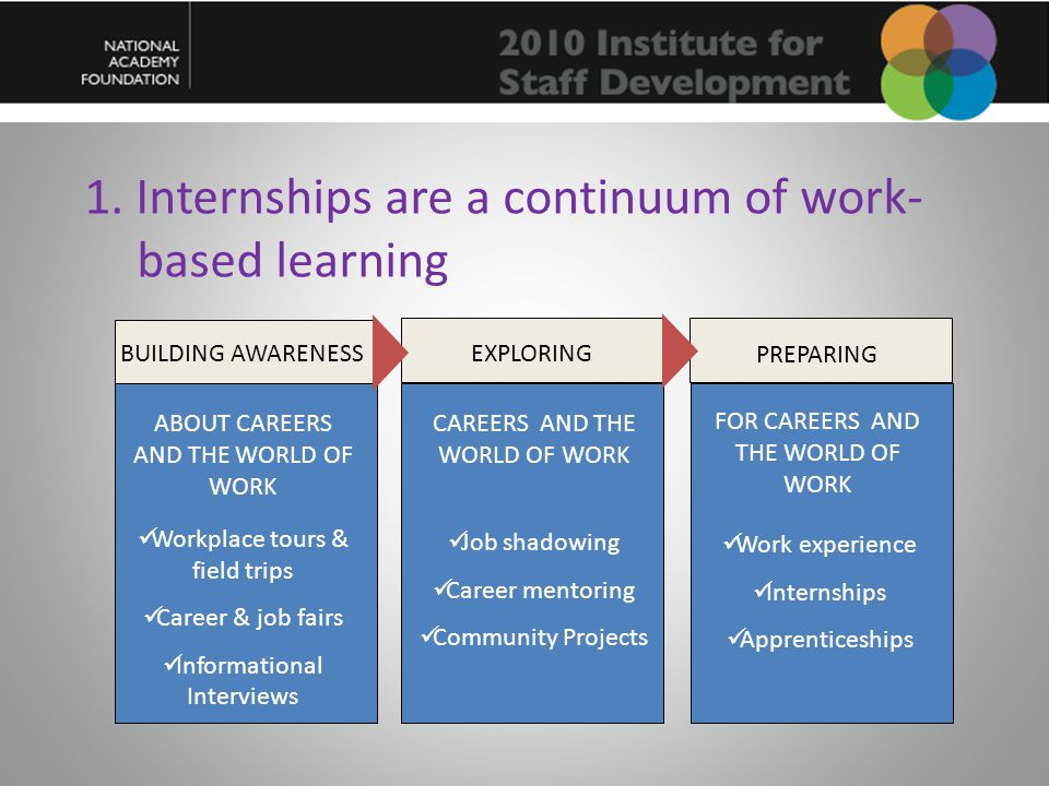 1. Internships are a continuum of work- based learning BUILDING AWARENESS EXPLORING PREPARING ABOUT CAREERS AND THE WORLD OF WORK CAREERS AND THE WORL