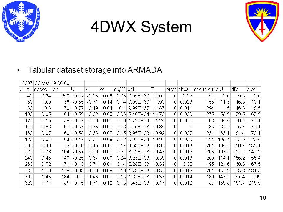 10 4DWX System Tabular dataset storage into ARMADA