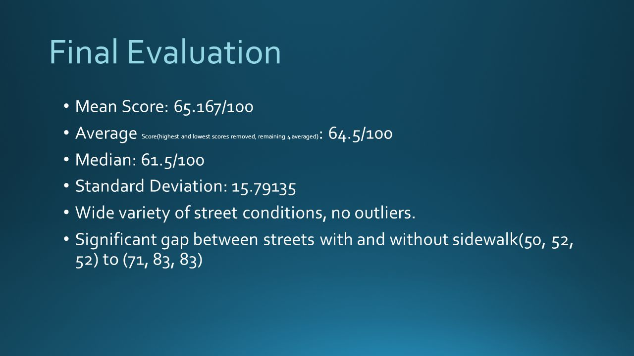 Final Evaluation Mean Score: 65.167/100 Average Score(highest and lowest scores removed, remaining 4 averaged) : 64.5/100 Median: 61.5/100 Standard Deviation: 15.79135 Wide variety of street conditions, no outliers.