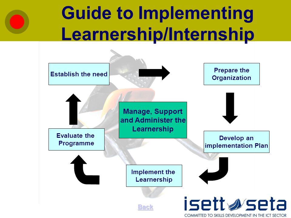 Guide to Implementing Learnership/Internship Manage, Support and Administer the Learnership Prepare the Organization Develop an implementation Plan Implement the Learnership Evaluate the Programme Establish the need Back