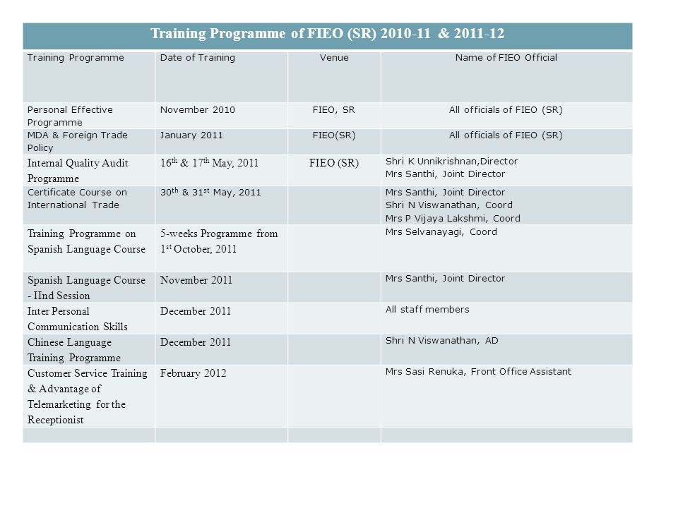 Training Programme of FIEO (SR) 2010-11 & 2011-12 Training ProgrammeDate of TrainingVenueName of FIEO Official Personal Effective Programme November 2010FIEO, SR All officials of FIEO (SR) MDA & Foreign Trade Policy January 2011FIEO(SR) All officials of FIEO (SR) Internal Quality Audit Programme 16 th & 17 th May, 2011FIEO (SR) Shri K Unnikrishnan,Director Mrs Santhi, Joint Director Certificate Course on International Trade 30 th & 31 st May, 2011 Mrs Santhi, Joint Director Shri N Viswanathan, Coord Mrs P Vijaya Lakshmi, Coord Training Programme on Spanish Language Course 5-weeks Programme from 1 st October, 2011 Mrs Selvanayagi, Coord Spanish Language Course - IInd Session November 2011 Mrs Santhi, Joint Director Inter Personal Communication Skills December 2011 All staff members Chinese Language Training Programme December 2011 Shri N Viswanathan, AD Customer Service Training & Advantage of Telemarketing for the Receptionist February 2012 Mrs Sasi Renuka, Front Office Assistant